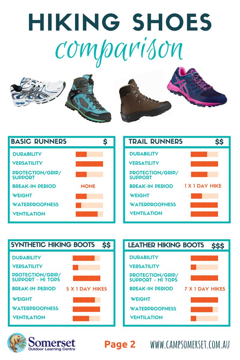 Hiking shoes comparison pg2